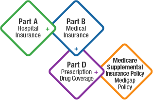 Medicare coverage into one package